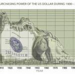 الارتباط بالاقتصاد الأمريكي.. حاجة إلى المراجعة